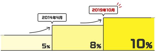 消費税増税スケジュール