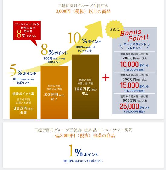 三越伊勢丹グループ百貨店で5%~10%還元(初年度は8%還元)