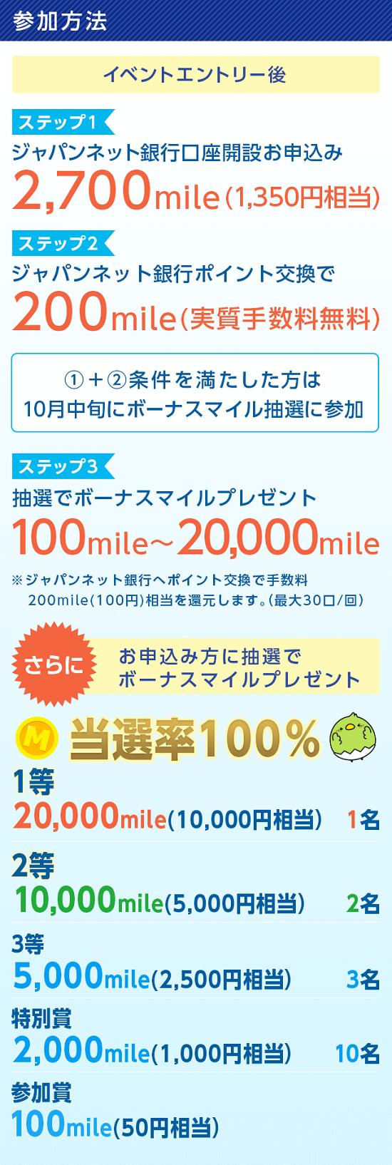 すぐたま ジャパンネット銀行応援キャンペーン ボーナスマイル