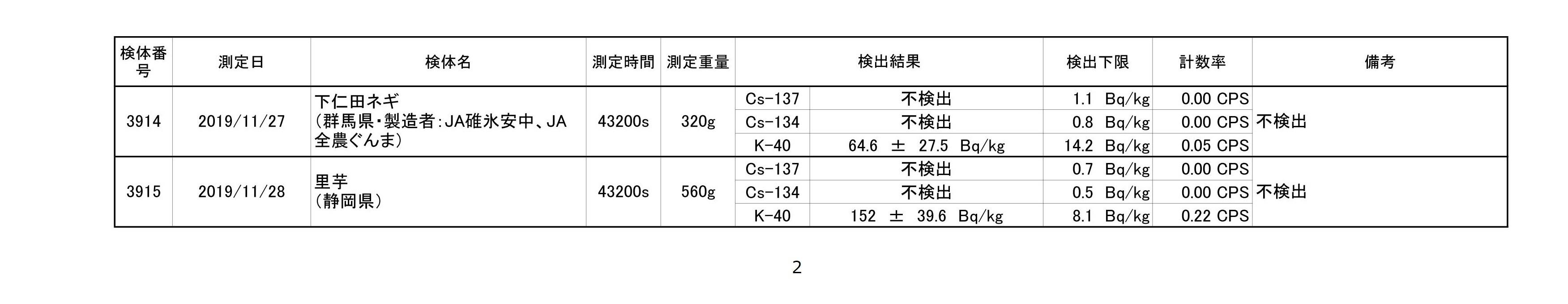 2019年11月測定結果一覧_02