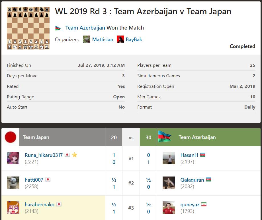 WL2019R3も全ゲーム終了。残念ながらチームは負け