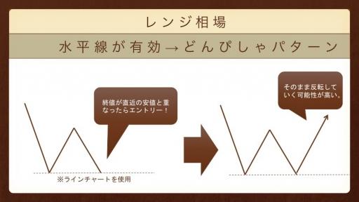 『パターンの使い分け』レンジ_どんぴしゃパターン