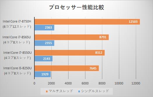 HP-EliteBook-x360-1040-G5_プロセッサー性能比較_02a