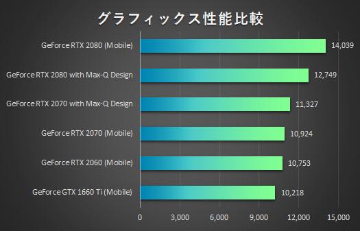 RTX グラフィックス性能比較_190828