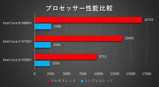 OMEN 2019_プロセッサー性能比較b