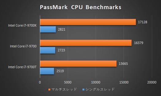 プロセッサー性能比較_9700T