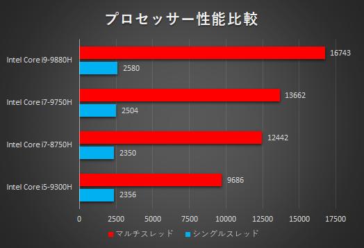 プロセッサー性能比較_OMEN by HP 15-dh0000_01b
