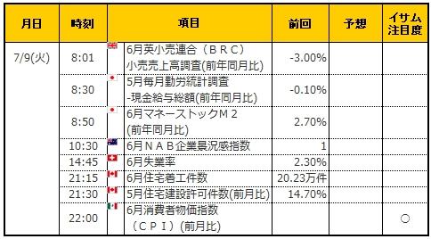 経済指標20190709