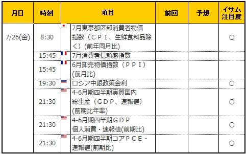 経済指標20190726