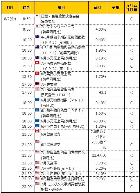 経済指標20190802