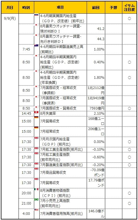 経済指標20190909