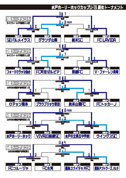 ⑬水戸トーナメント順位