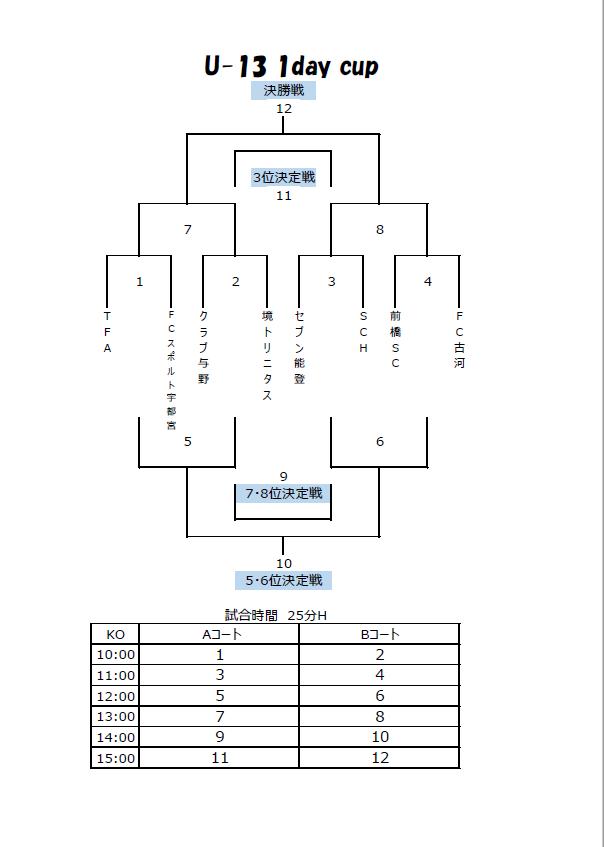 U-13 1daycup