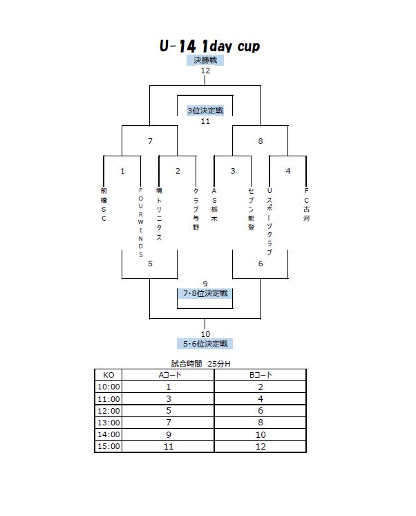 U-14 1daycup