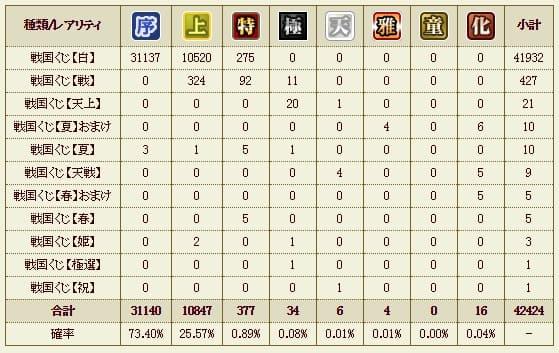 17章のくじ統計 (1)