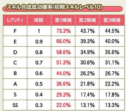 合成成功率 (1)