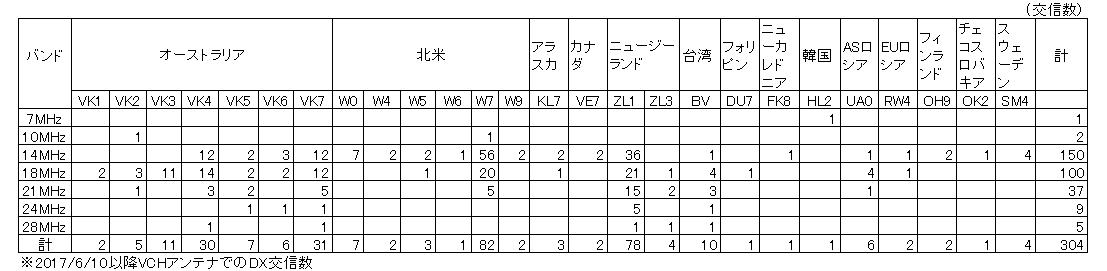 VCH実績/表