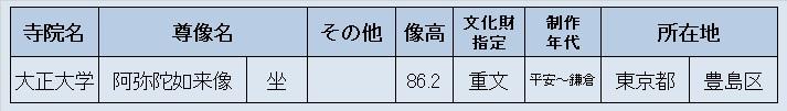 観仏先リスト01(大正大学・阿弥陀像)
