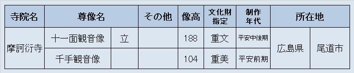 観仏先リスト02(摩訶衍寺)