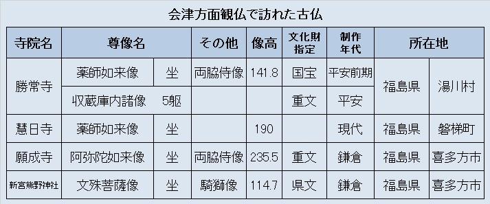 観仏リスト03・会津方面観仏探訪先