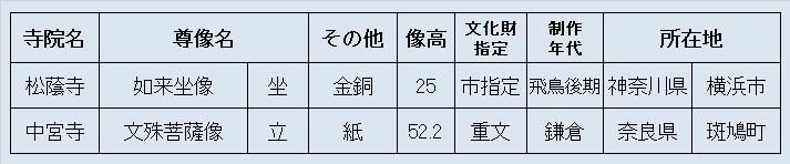 観仏リスト04・東博平常陳列仏像