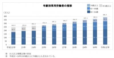 高齢就労者の推移