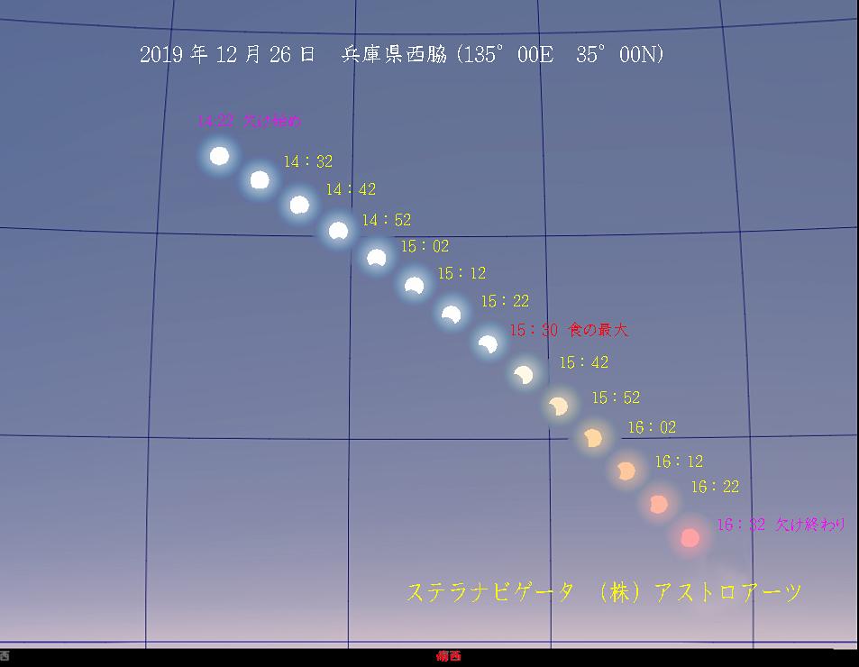 部分日食2019年12月26日(西脇市)