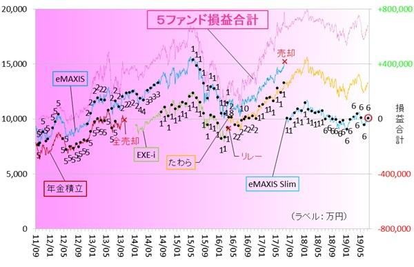 新興国株式190700