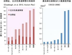 発達障害の国別有症率