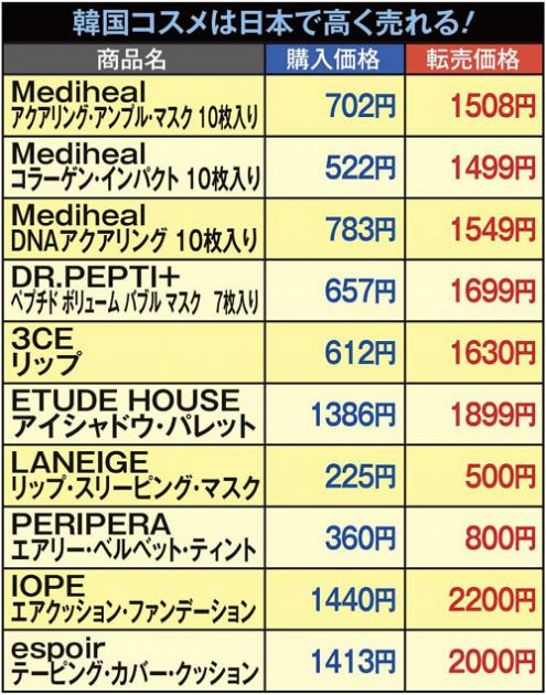 韓国コスメは日本で高く売れる!