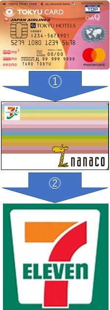 nanaco払いでポイント獲得の仕組み