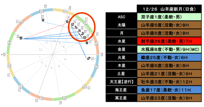 20191226horo.png