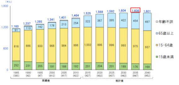 2019-06-人口の推移