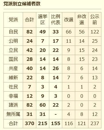 2019-07-党派別立候補者数-2