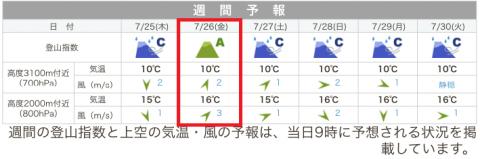 190723富士登山天気予報