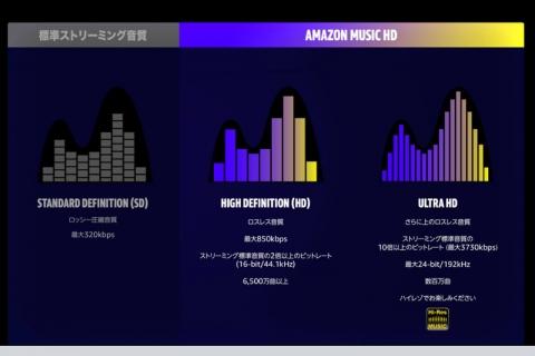 アマゾン music HD