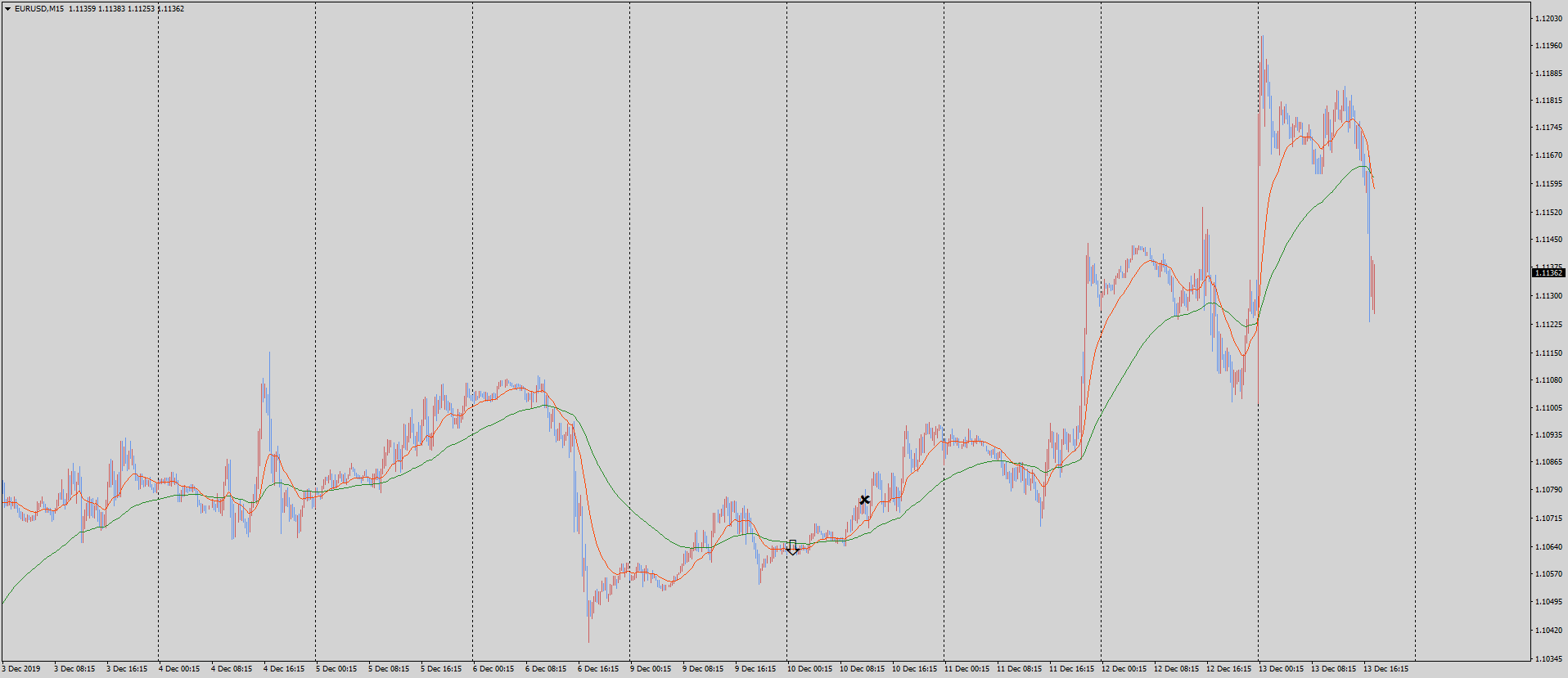 19-12-14-eurusd-m15-tradexfin-limited.png