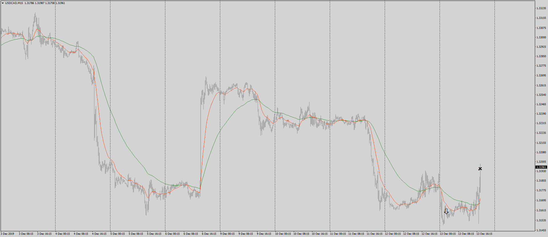 19-12-14-usdcad-m15-tradexfin-limited.png