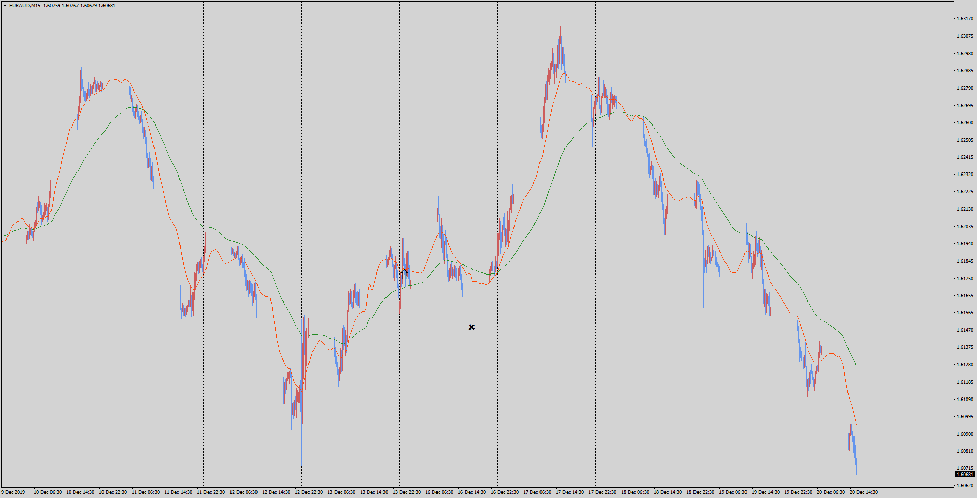 19-12-20-euraud-m15-tradexfin-limited.png