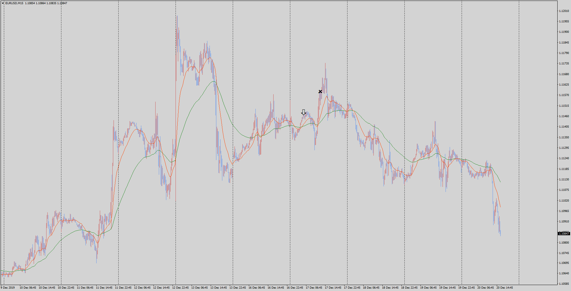 19-12-20-eurusd-m15-tradexfin-limited.png