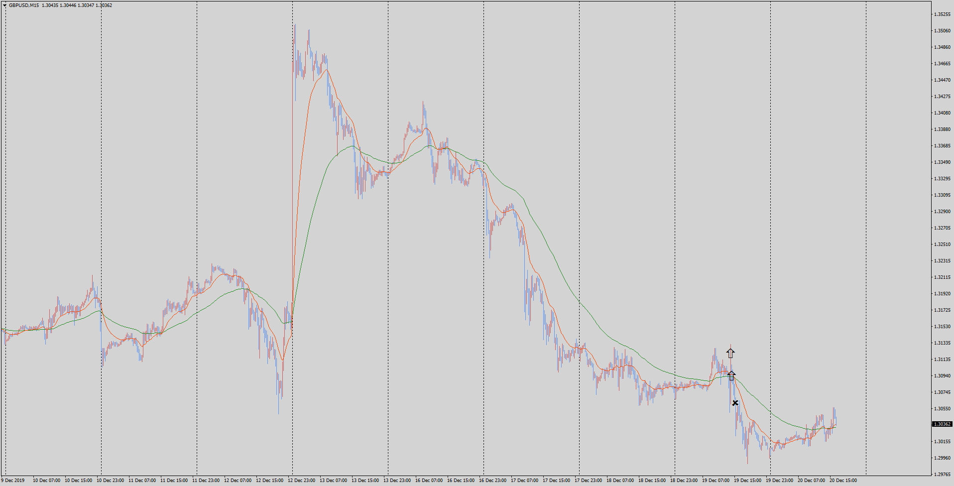19-12-20-gbpusd-m15-tradexfin-limited.png