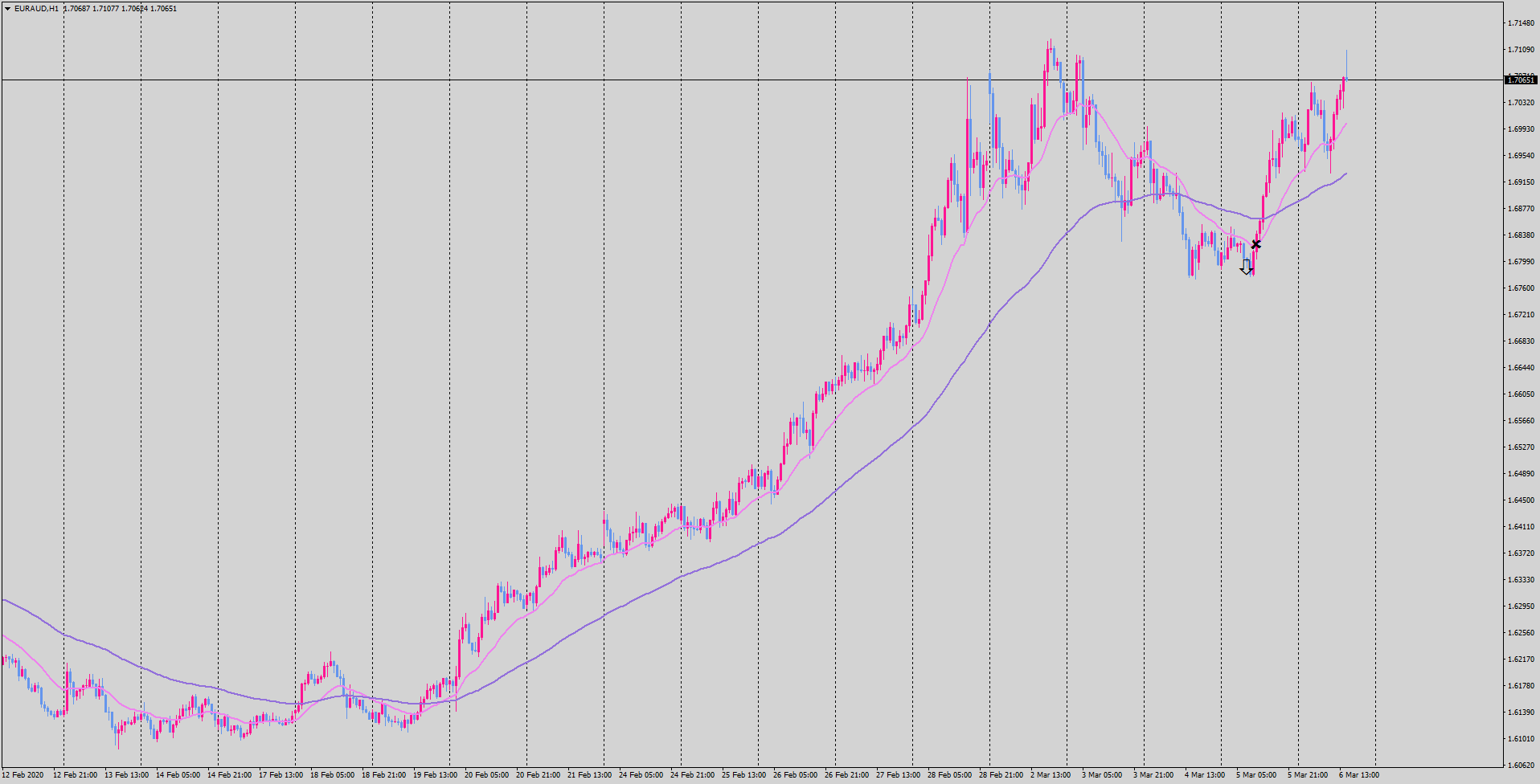 2020-03-06-euraud-h1-tradexfin-limited.png