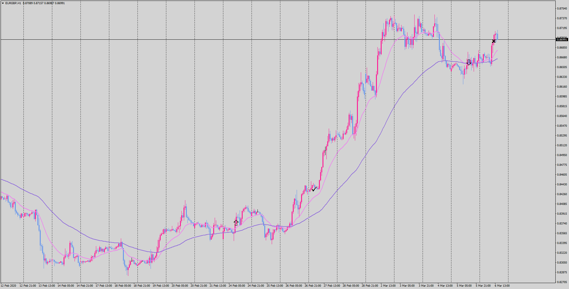 2020-03-06-eurgbp-h1-tradexfin-limited.png