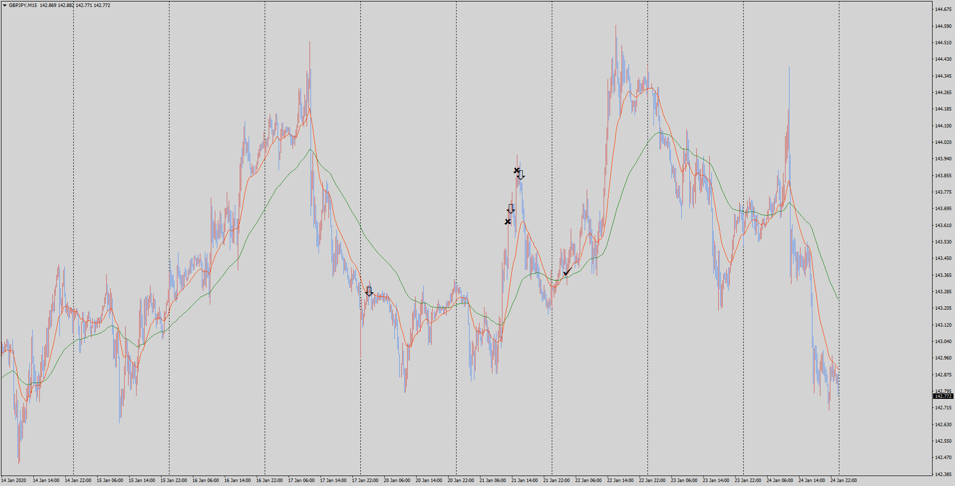 gbpjpy-m15-tradexfin-limited.png