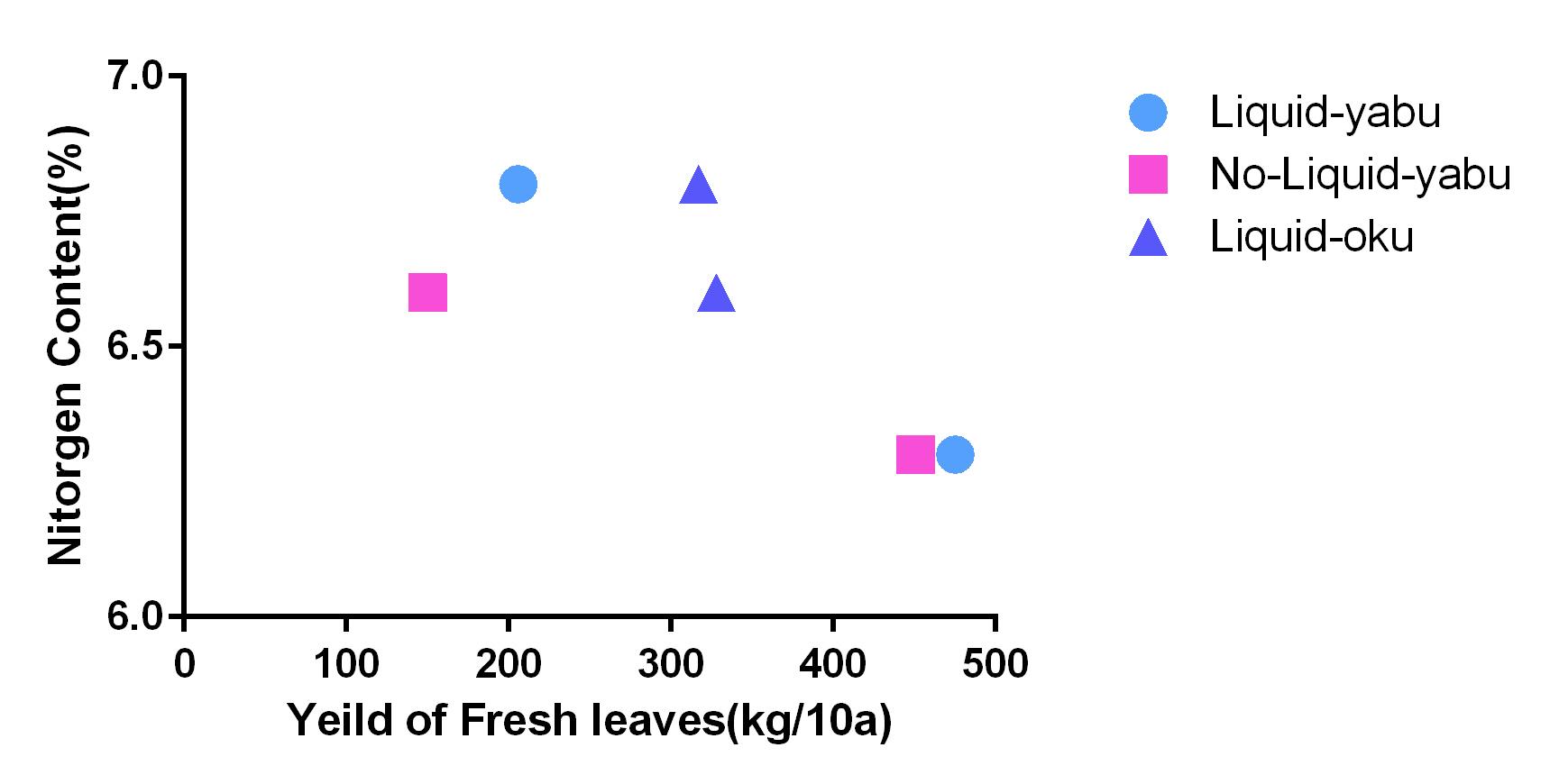 液肥グラフ