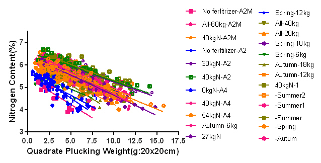 H19 all plot data
