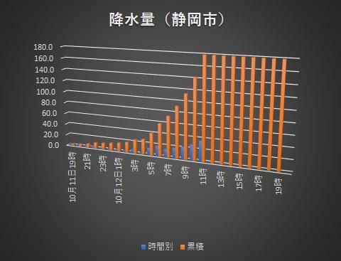 台風グラフ