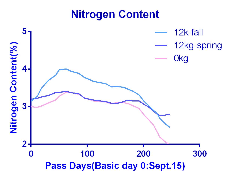Nitrogen Content 12kg