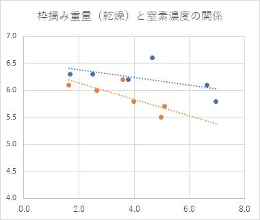 枠摘み重量×N濃度