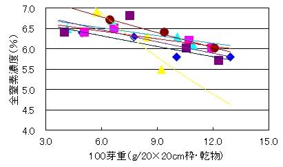 100芽重N率R020113